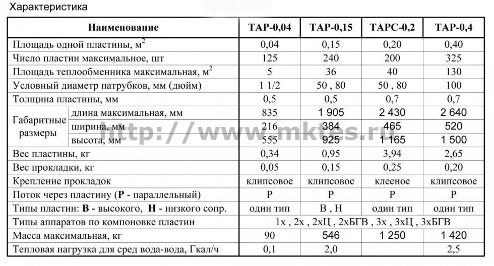 Теплообменник тарс0 2 прокладки посоветуйте газовые напольные котлы теплообменник из чугуна