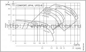 COMFORT, UP-N, UPS-B, UP-B серия 100