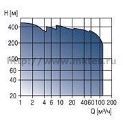 Вертикальные многоступенчатые высоконапорные насосы Grundfos CR, CRN