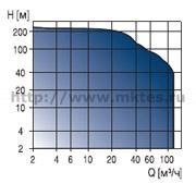 Вертикальные многоступенчатые насосы со встроенным частотным преобразователем Grundfos CRE, CRNE