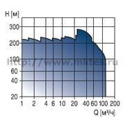 Вертикальные многоступенчатые насосы  Grundfos CRN, CRT