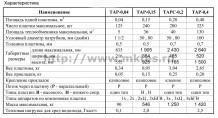 Теплообменники пластинчатые ТАР, ТАРС