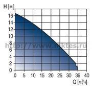 Дренажные насосы из нержавеющей стали Grundfos Unilift KP (S), Unilift AP \ AP 35B \ AP 50В